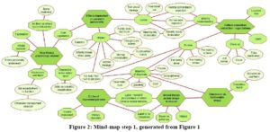 Thematic map analysis: Thematic map at the beginning of the analysis process