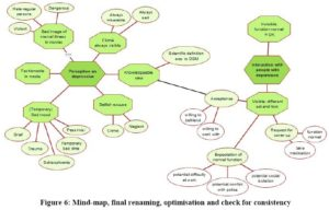 Thematic map analysis: Thematic map at the end of the analysis process